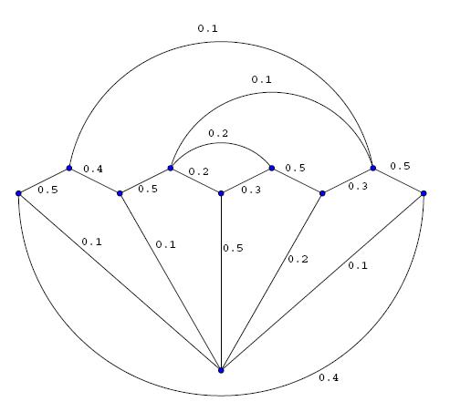 10-Vertex Extreme Point Solution